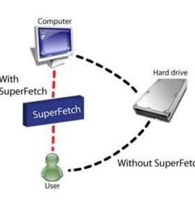 Superfetch